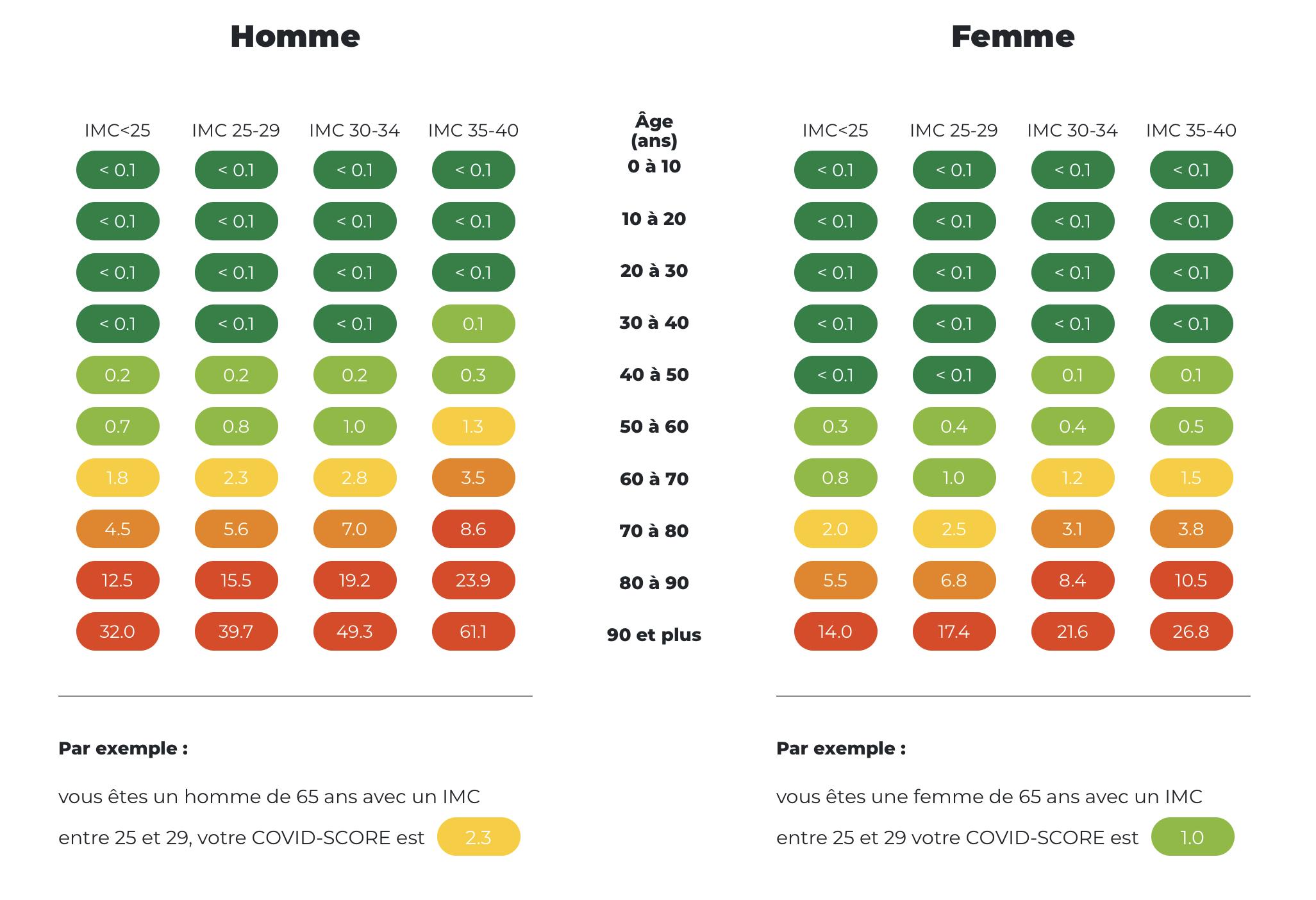 Mise en place par l'Institut Pasteur de Lille, la plateforme Covid-Score propose un test numérique qui permet d'évaluer le risque individuel de contracter le Covid-19 et d'adapter son comportement en conséquence. Il repose sur trois critères : l'âge, le sexe et l'indice de masse corporelle. Attention : il ne s'agit que d'un outil d'information qui aide à prendre des décisions.